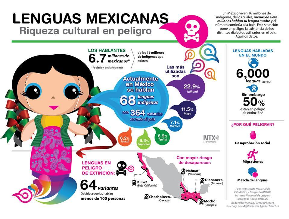 Amor Y Amistad En Las Lenguas Maternas De Mexico Como En El Tianguis